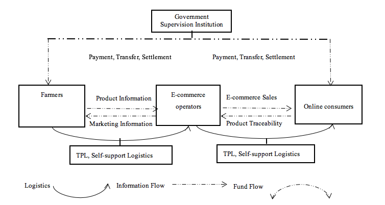 E-Commerce Based Agricultural Value Chain Development in